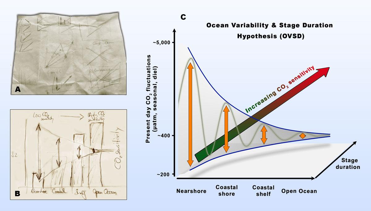 Ocean-Variability-hypothesis_web