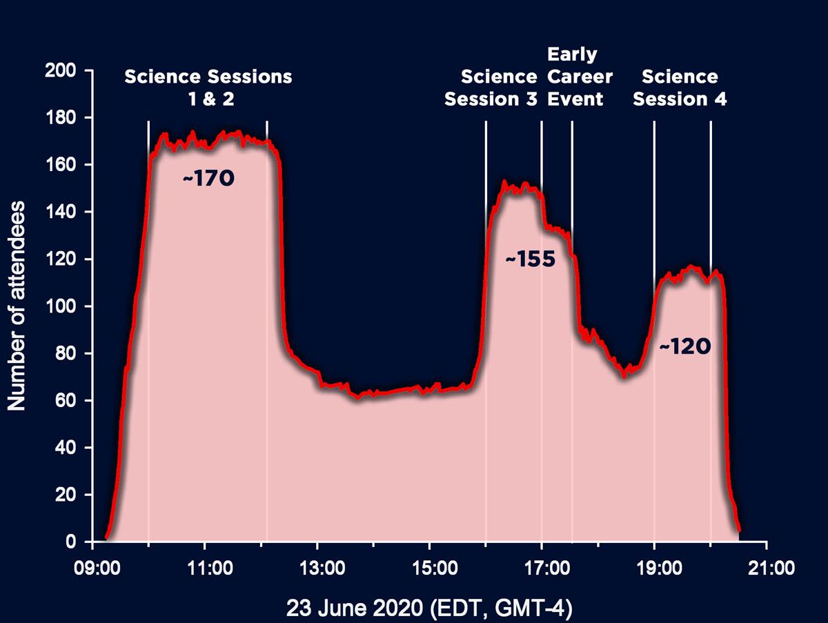 Attendance-graph